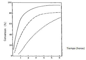 Comparação dos iniciadores solúveis em água na polimerização da acrilamida