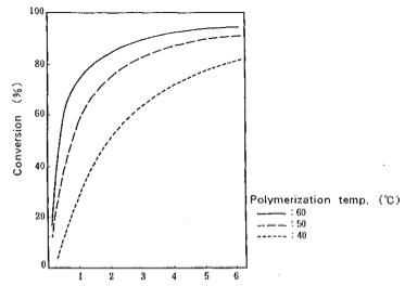 Efecto de la temperatura sobre la polimerización del ácido acrílico