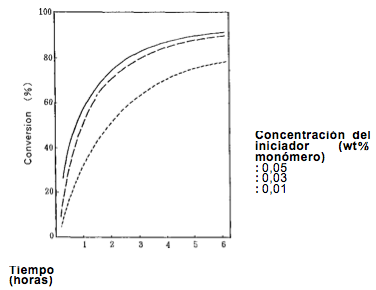 Efeito da quantidade de VA-044 sobre a polimerização do ácido acrílico
