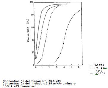 Comparação dos iniciadores solúveis em água na polimerização de emulsão