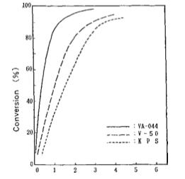 Comparação dos iniciadores solúveis em água na copolimerização de emulsão
