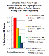 Armor Plate Non Mammalian Protein Coat Block and DiluentTM (Bovine and Mammalian Protein Free)